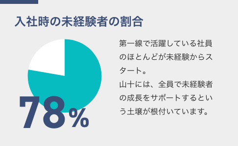 画像:入社時の未経験者の割合